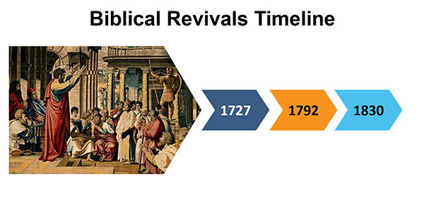 Biblical Revival Timeline